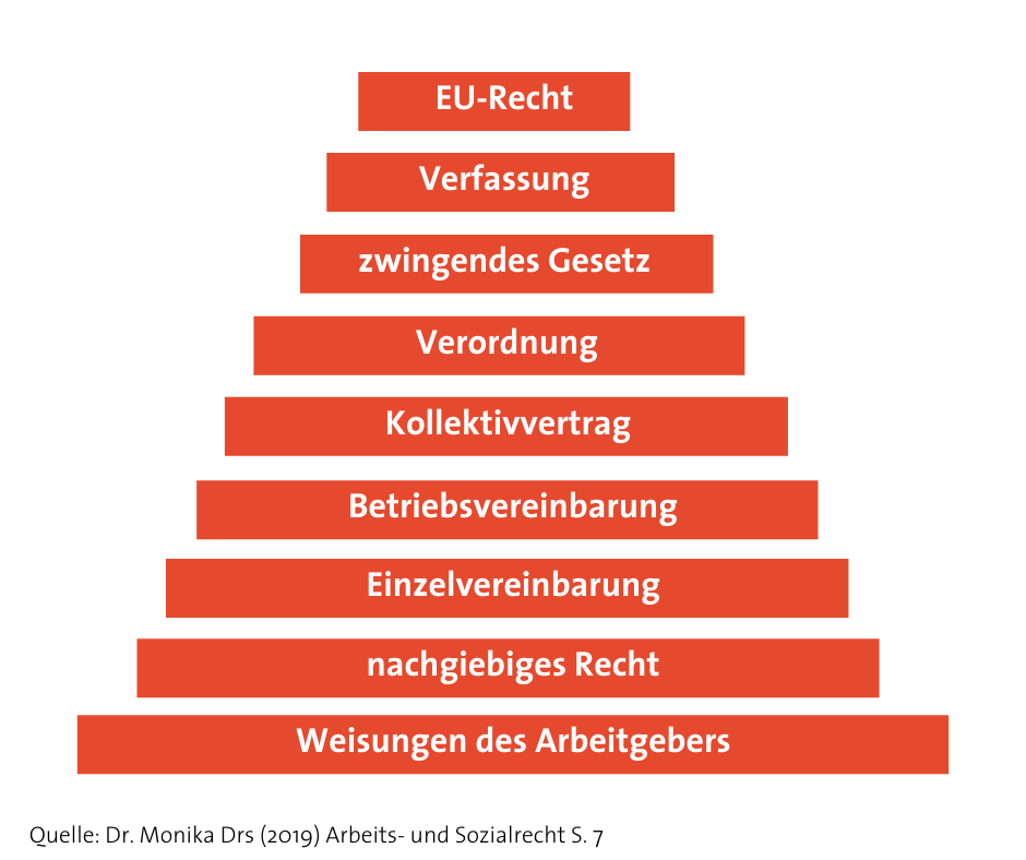 Grafik Stufenbau des Arbeitsrechts